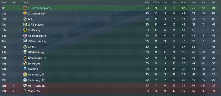 Allsvenskan alla matcher