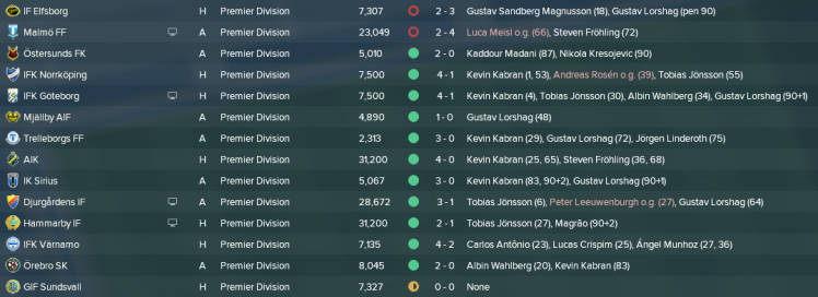 Allsvenskan första matcher