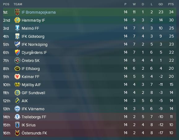 Allsvenskan första