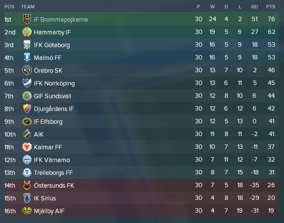 Allsvenskan sista