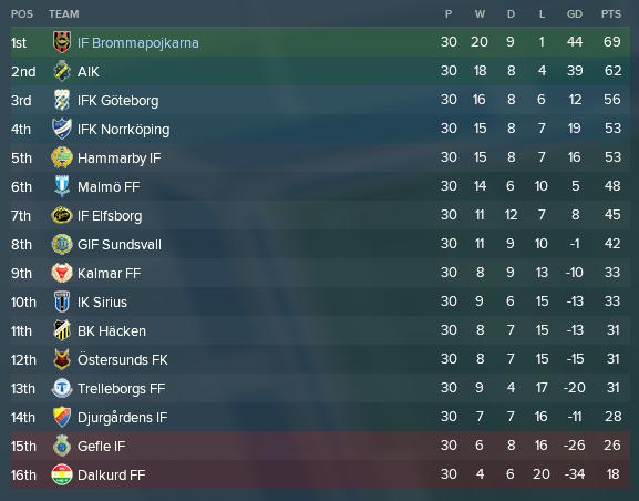 Allsvenskan slut tabell