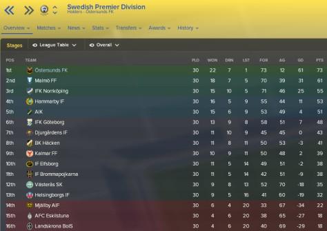 league table season 10