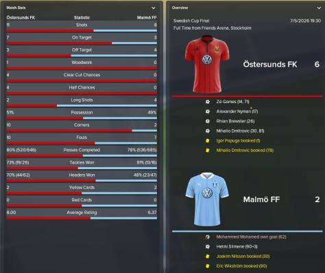 win vs malmo swedish cup