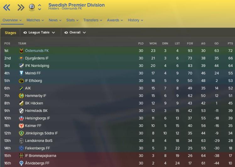 allsvenskan league table 2029