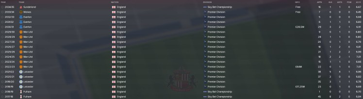 sessegnon career history