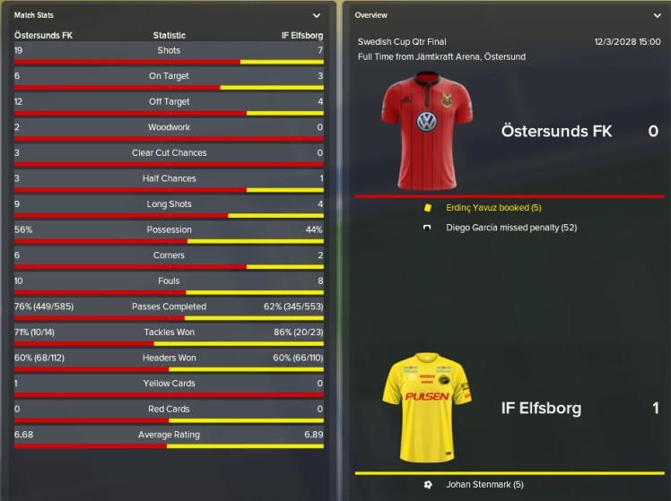 swedish cup qf loss