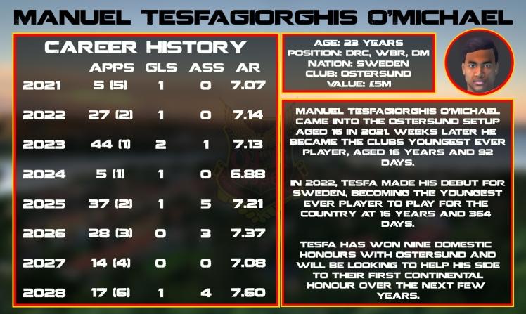 tesfagiorghis statistics graphics