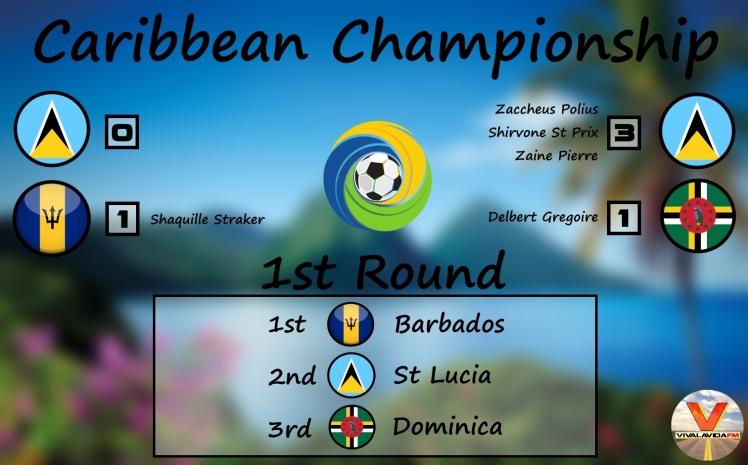 caribbean championship 1st round graphic
