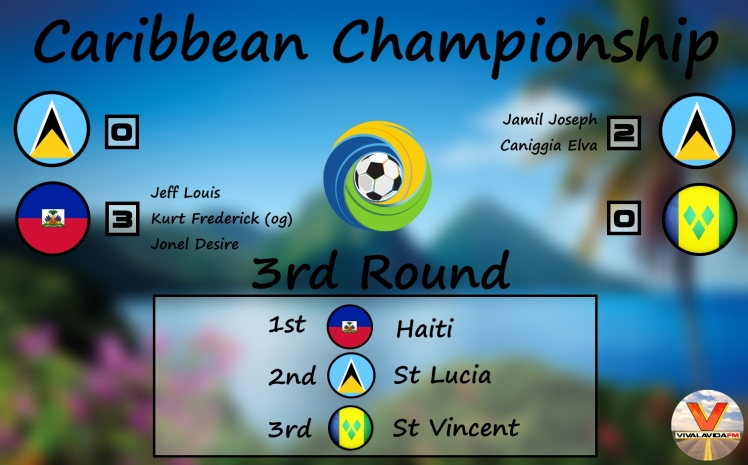 caribbean championship 3rd round graphic