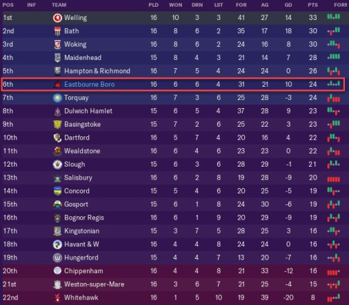 league table after good form