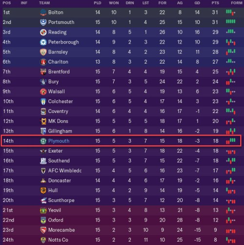 table when joining plymouth