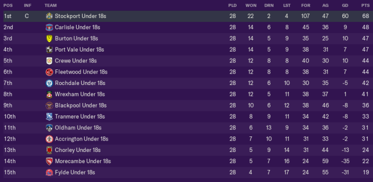 Tabell U18.png