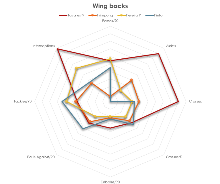wing backs