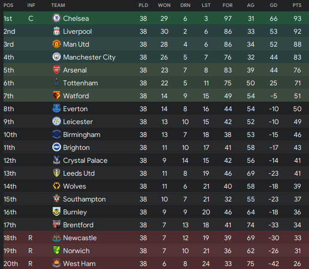 chelsea win premier league season 2026