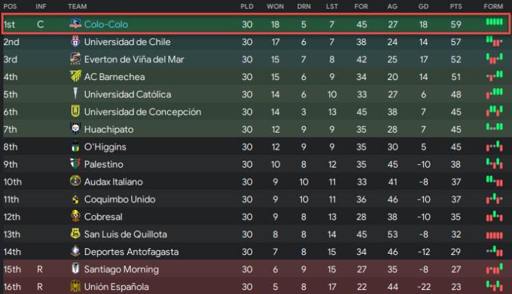colo colo final league table champions