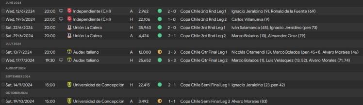 copa chile cup run