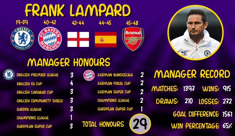 lampard infographic jpeg