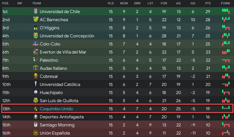league table halfway coquimbo