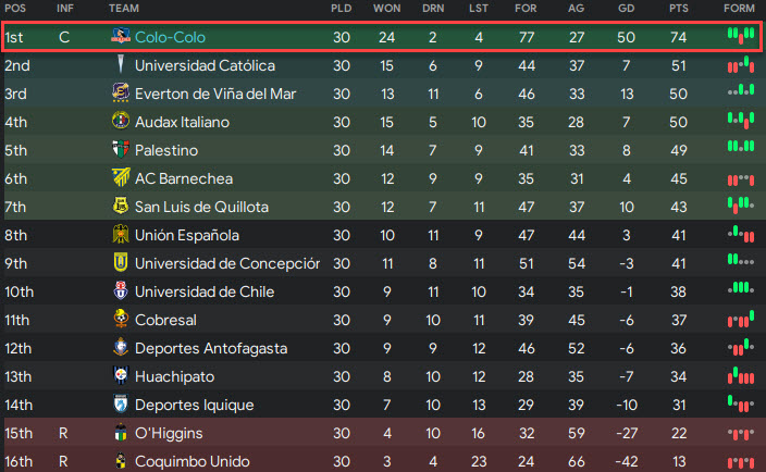 colo colo final league table 2025