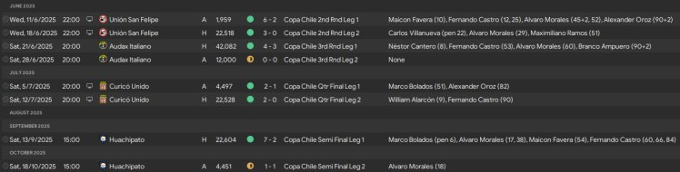 copa chile run to the final