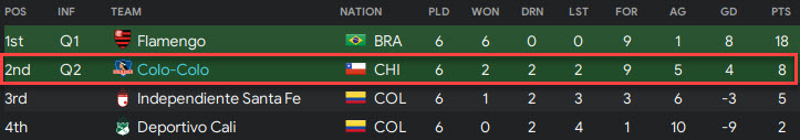 copa lib group stage
