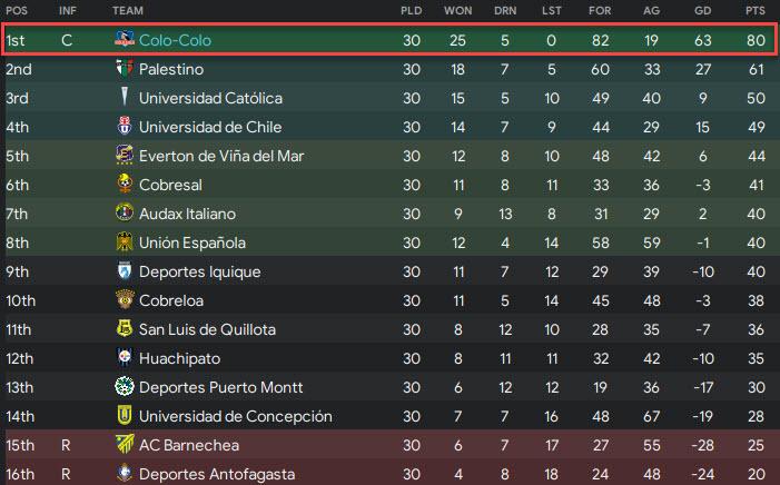 league table final winners