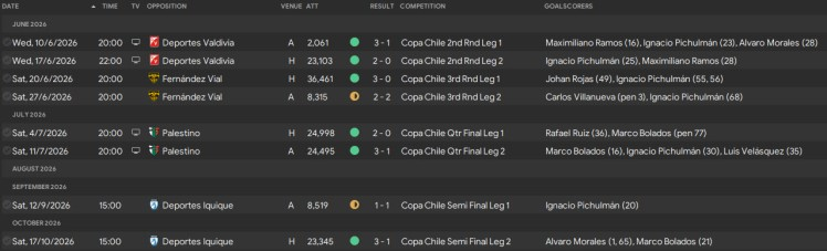 run to copa chile final 2026