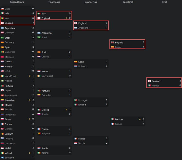 world cup win